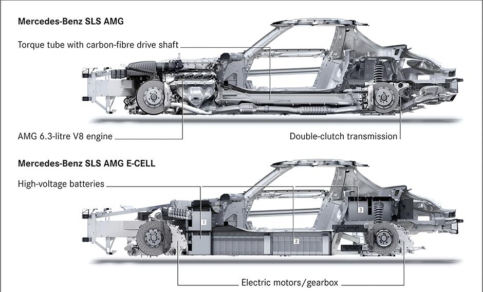 Mercedes-Benz SLS AMG E-CELL: Neue Vorderachskonstruktion mit Pushrod-Federbeinen. (englische Version) ; Mercedes-Benz SLS AMG E-CELL: New front axle design with pushrod damper struts. (german version);